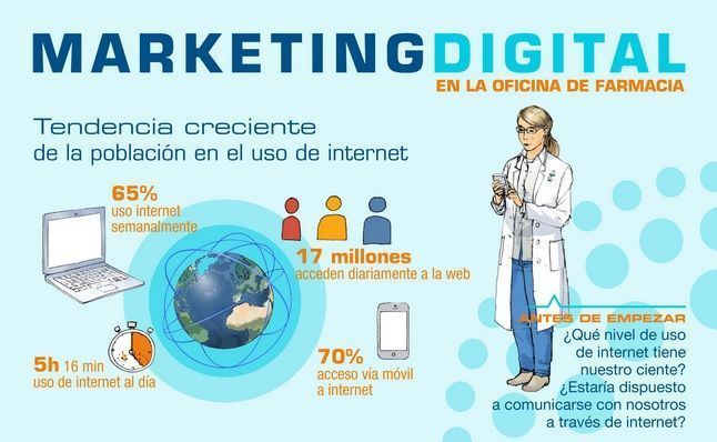 marketing digital en farmacias