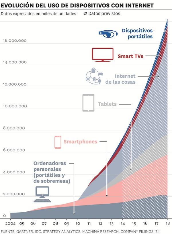 Población mundial usuaria de telefonía móvil. Fuente: GSMA.